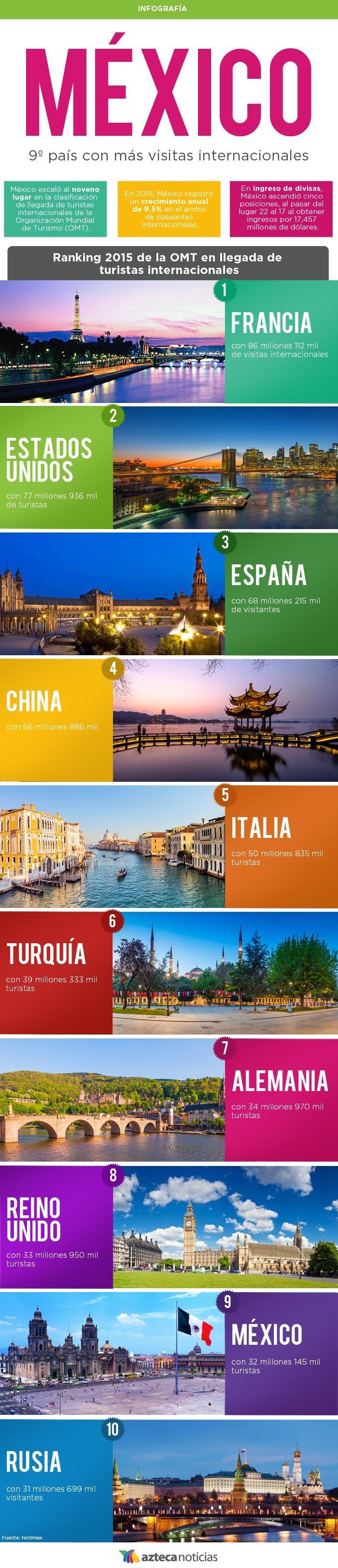 México, 9º país con más visitas internacionales #infografia