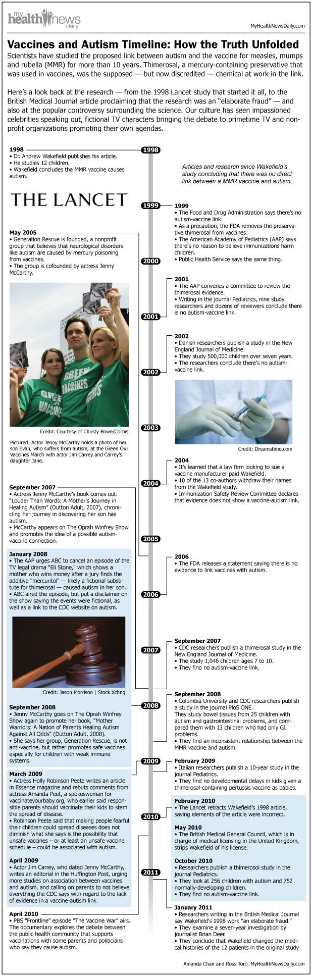 Vaccines and Autism Timeline: The Truth Unfolds. Lots to think about/research.