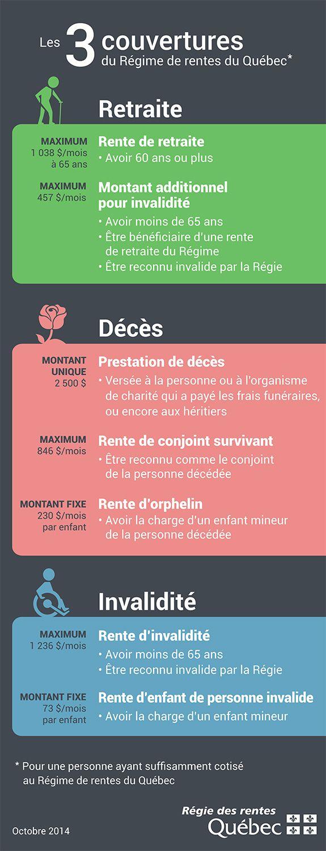 Les 3 couvertures du Régime de rentes du Québec