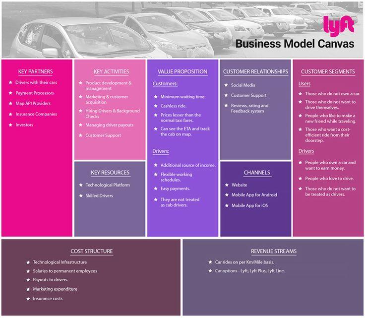 Lyft Business Model Canvas Business Model Canvas Business Model