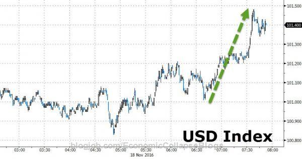 """Massive Blocks All Went Off At The Same Time"" – Investors Dump Stocks, Bonds, Oil, & Gold As Dollar Soars https://blogjob.com/economiccollapseblogs/2016/11/18/massive-blocks-all-went-off-at-the-same-time-investors-dump-stocks-bonds-oil-gold-as-dollar-soars/"