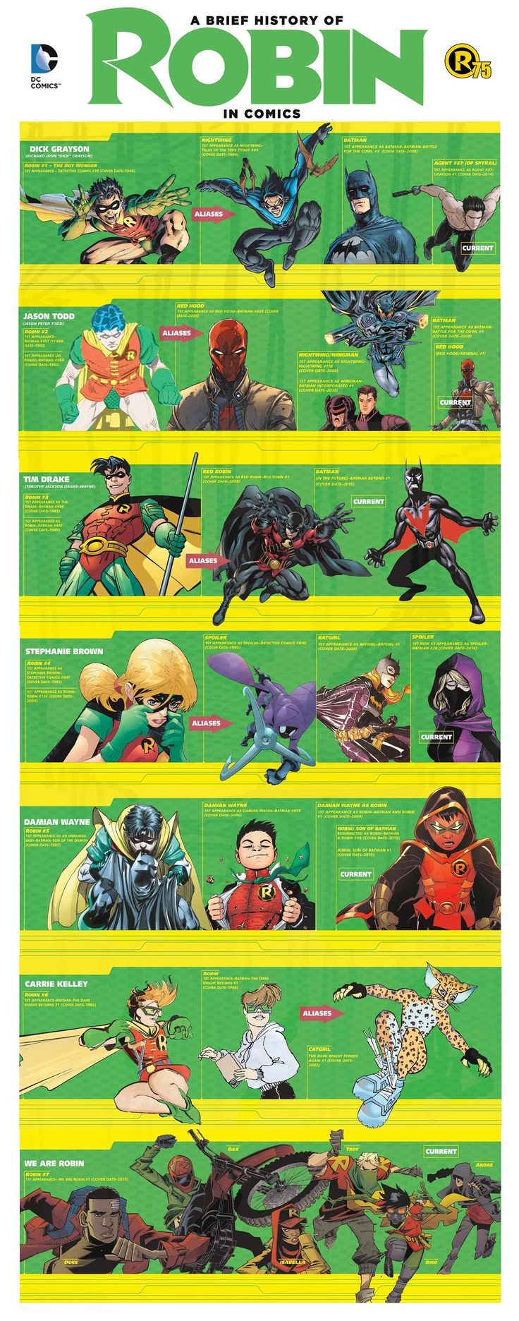 DC's A BRIEF HISTORY OF ROBINS (In Comic Books) Infographic | Newsarama.com
