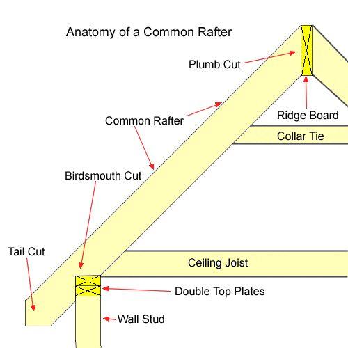 Framing Roof Rafters | Roof Framing Scenario