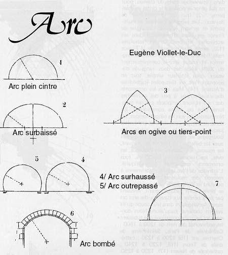 Arc architecture dictionnaire raisonn d 39 architecture for Architecture dictionnaire