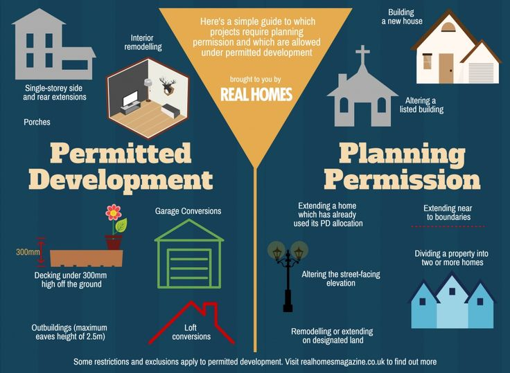 Planning permission and permitted development infographic http://garageremodelgenius.com/category/garage-conversion-ideas/