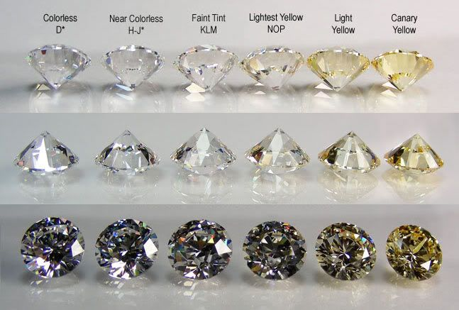 diamond chart | At Gemone Diamonds, you'll find only the finest diamonds with color ... I WANT A G :)