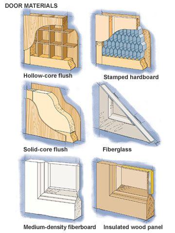 Door Materials: Interior And Exterior Doors