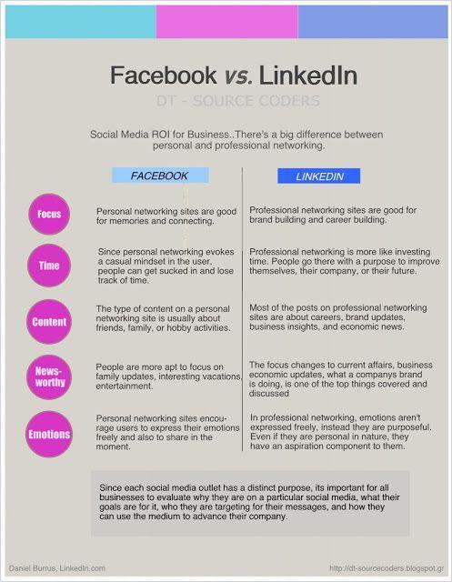 Facebook VS LinkedIn Infographic | Social Media, Software, Web on End of Line Magazine