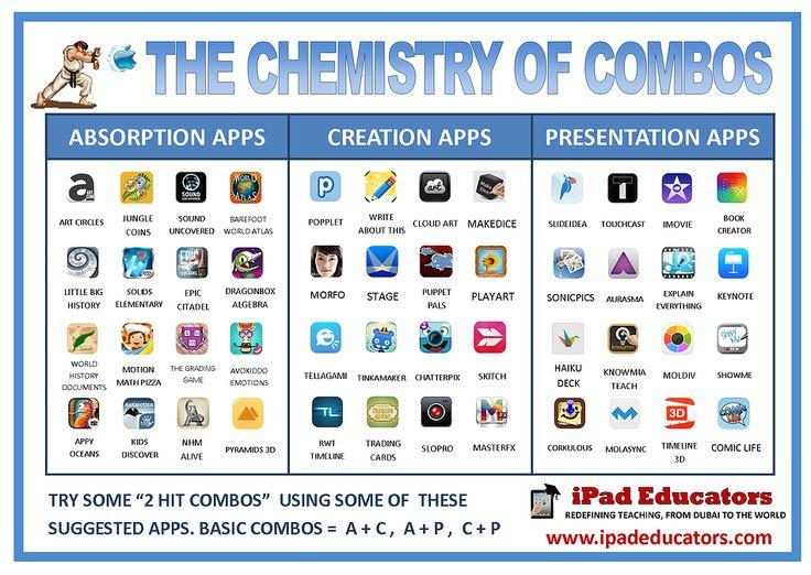 36 best App Smashing images on Pinterest Educational technology - fresh merck periodic table app
