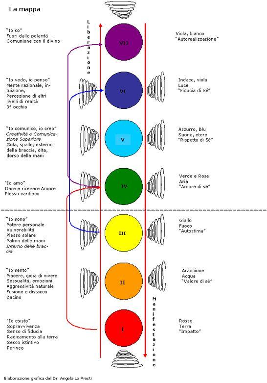 mappa chakra