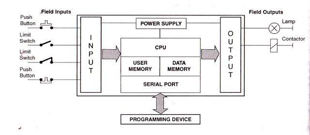 Wiring Diagram Plc Mitsubishi Bookingritzcarlton Info Diagram Serial Port Plc Programming