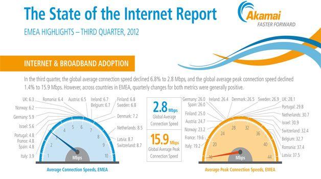 Akamai, ecco lo Stato di Internet nel terzo trimestre del 2012 [Infografica]
