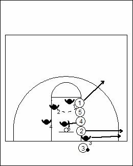 These two simple yet effective out of bounds basketball plays can be used by coaches at the youth and high school levels with great success in most circumstances. The first play is designed specifically to exploit teams that play zone defense...