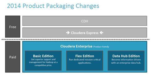 Cloudera Trash Talks With Enterprise Data Hub Release - InformationWeek