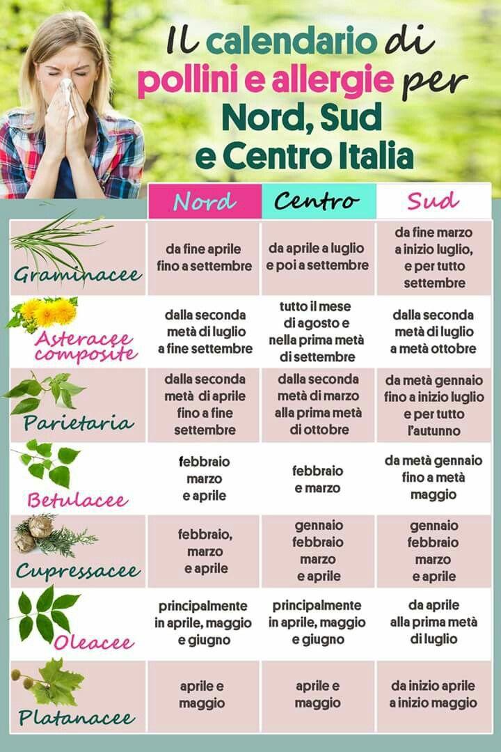 Calendario Pollini Allergie.Unconsiglioinpiu Con Gnomotino Il Calendario Di Polline E