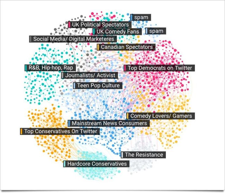 A data visualization of Trump trends on social media - TechRepublic