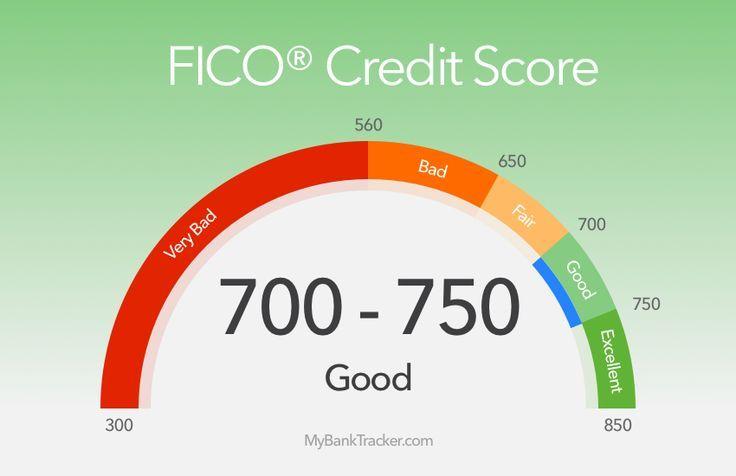 Pay Down Debt Calculator Credit Score Range Fico Credit Score