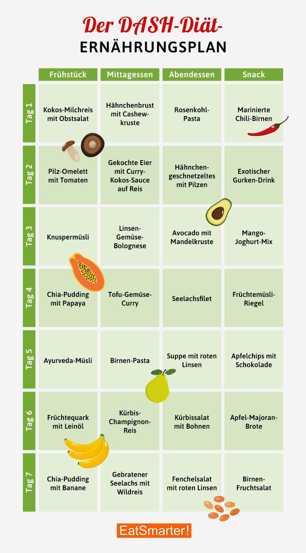 Hohes Cholesterin Trotz Gesunder Ernährung