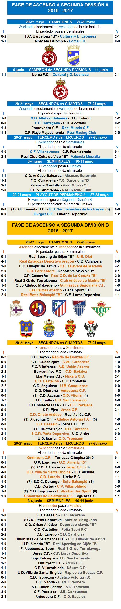 Promocion ascenso Segunda A Segunda B 2016-2017 jornada 3a2