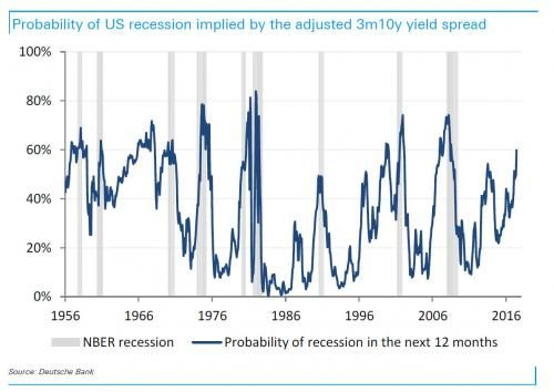 """This Is """"Worrisome"""": The Probability Of A US Recession Surges To 60%, Deutsche Calculates   Zero Hedge"""
