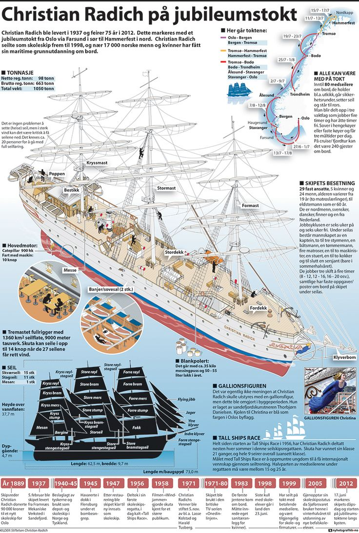 Nyhetsgrafikk, Marco Vaglieri • The school ship Christian Radich, 2012