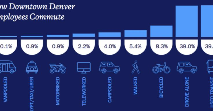 Bike Commuting Surges 25 Percent in Downtown Denver