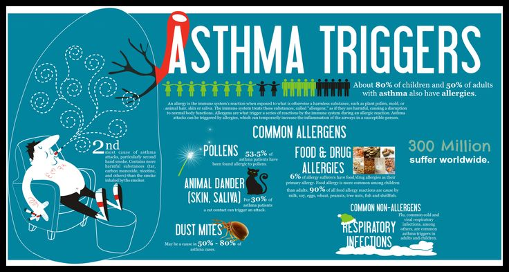 Suffering from #Asthma? Not sure, about how to deal with it? Consult our #dermatologist@ http://goo.gl/zTQQVn   #UK #London #dermatology #health #healthcare