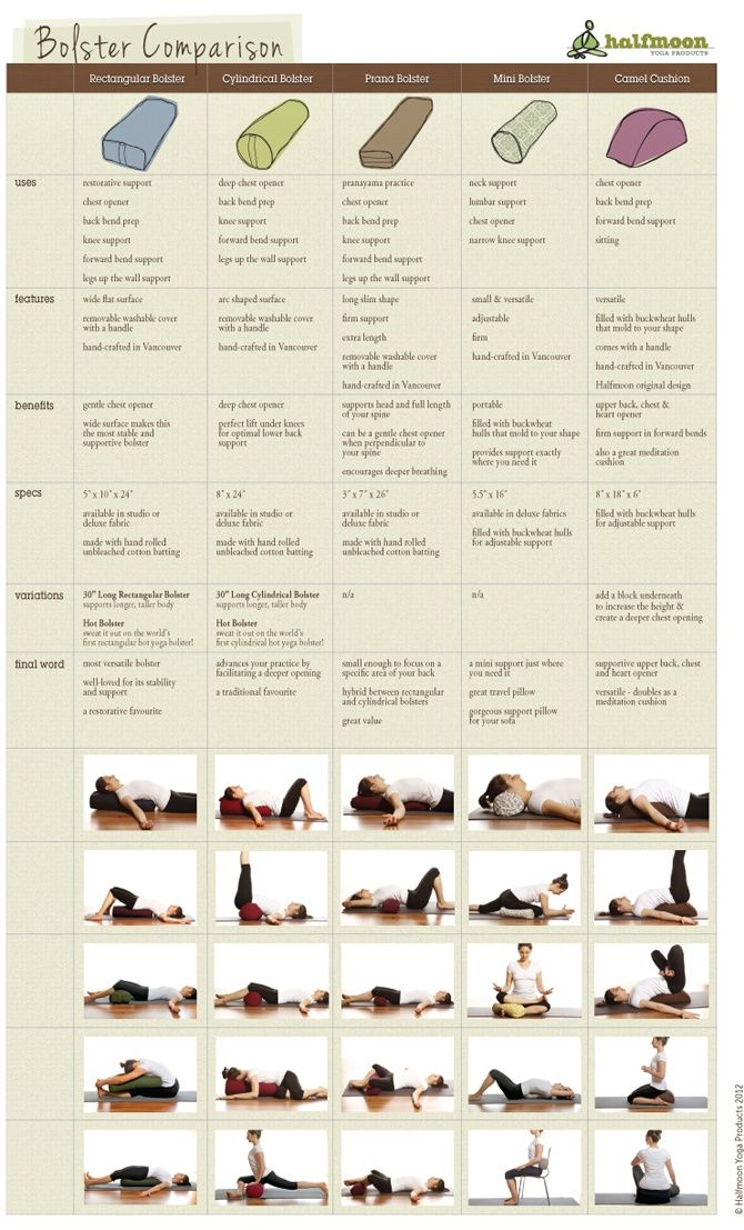 Great @halfmoonyoga Bolster Comparison Chart | Svava Sparey Yoga Holidays #iyengar #yoga