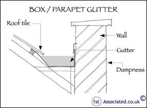 Box Gutter Sketch how to do it right