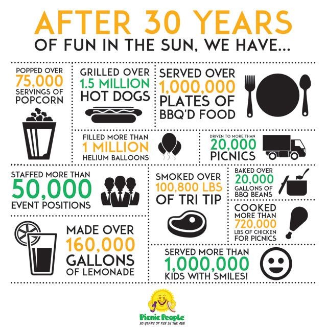 Company anniversary infographic #foodstats #infographic # ...