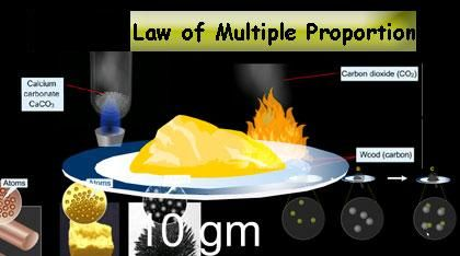Dalton's law of multiple proportions meant that two elements combine in simple whole number ratios.
