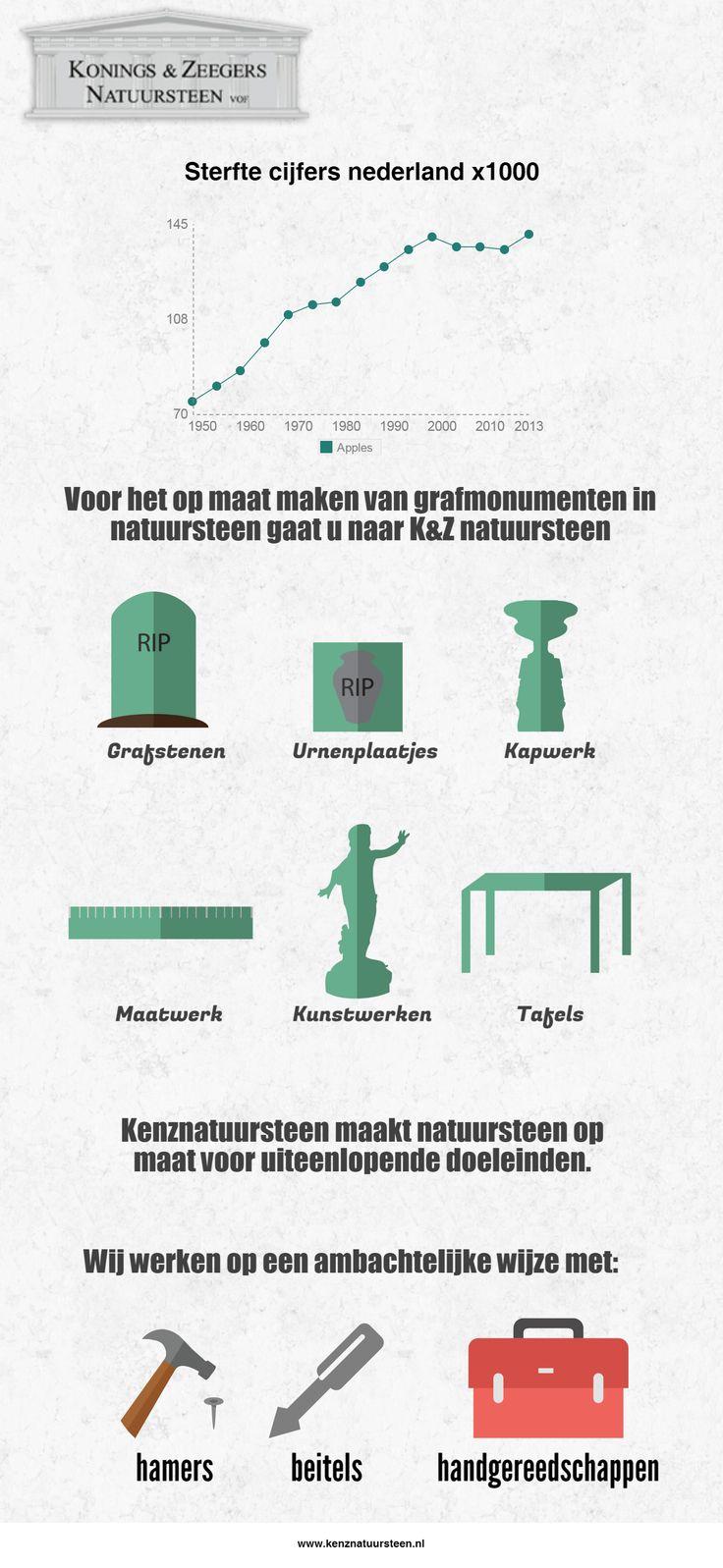 Wij vervaardigen op ambachtelijke en moderne wijze natuursteen tot hedendaagse producten. Denk aan Grafstenen, Kunstwerken, Tafels, Kapwerk en Urnenplaatjes. Ook maken wij natuursteen op maat.  http://www.kenznatuursteen.nl/