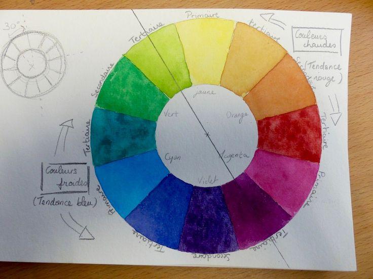 best 25 cercle chromatique ideas on pinterest peinture au cercle chromatique cercle des. Black Bedroom Furniture Sets. Home Design Ideas