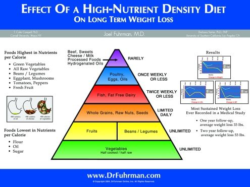 joel fuhrman food pyramid | It can be quite simple. Base your diet on fruits, vegetables, beans ...
