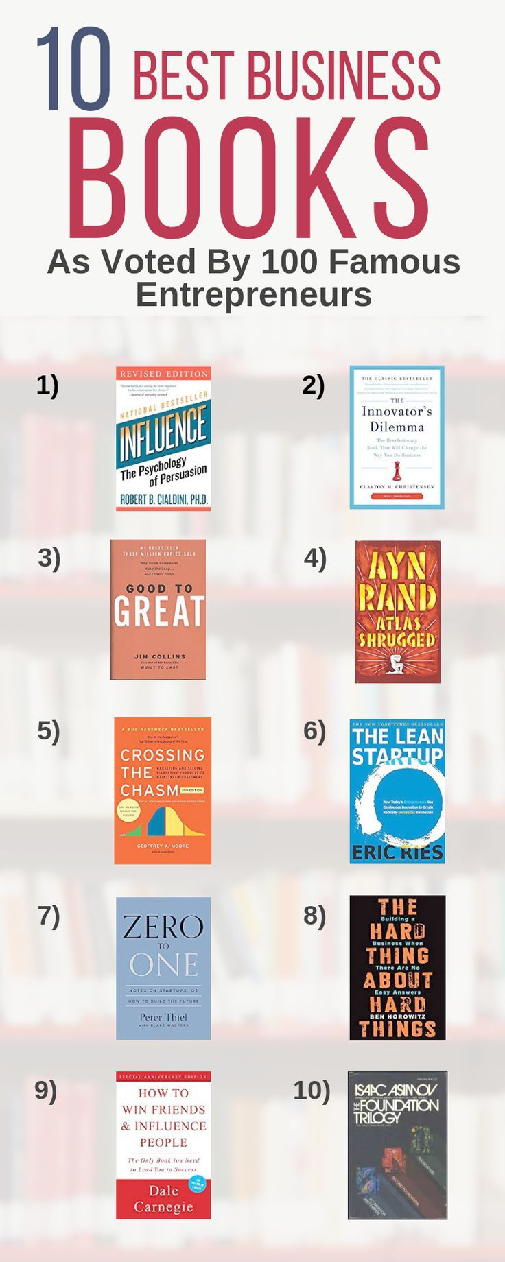 The F Word You Re Trying To Ignore In 2020 Entrepreneur Books
