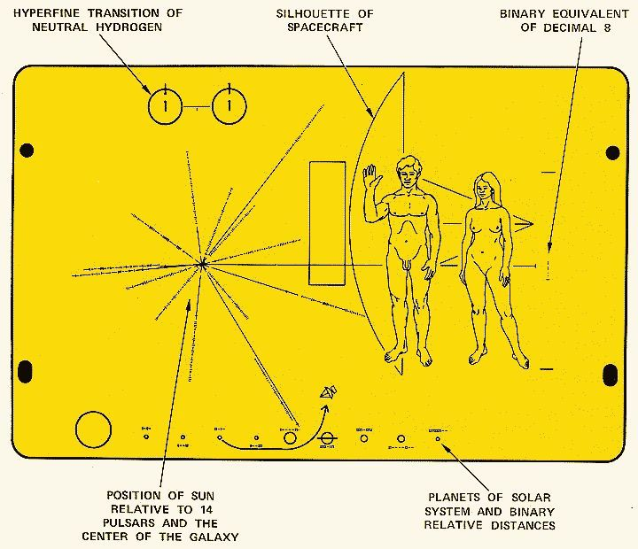 Pioneer 10 and Pioneer 11 carry a plaque that features a design engraved into a gold-anodized aluminum plate attached to the spacecraft's antenna support struts to help shield it from erosion by interstellar dust.<br />