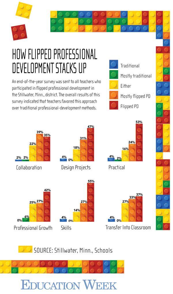 Education Week: 'Flipped' PD Initiative Boosts Teachers' Tech Skills