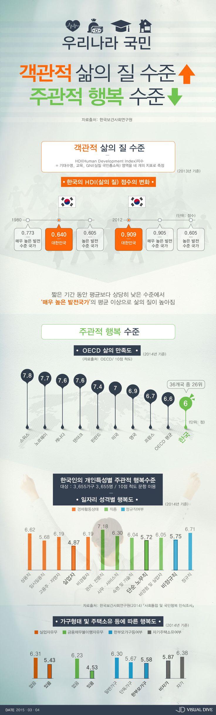 한국인, 객관적 삶의 질 높고 주관적 행복수준 낮아 [인포그래픽] #life / #Infographic ⓒ 비주얼다이브 무단 복사·전재·재배포 금지
