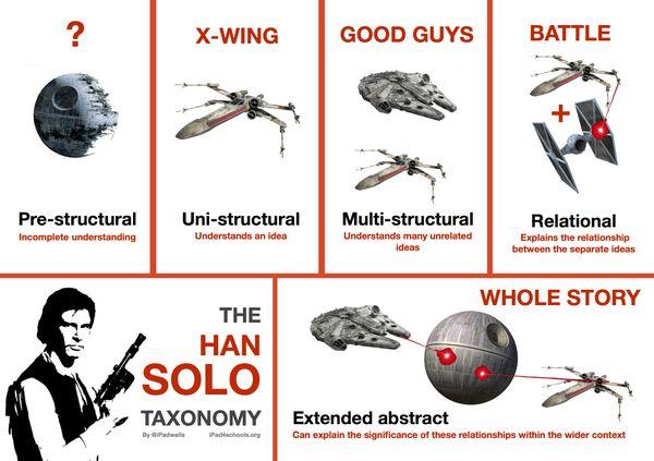 solo taxonomy english - Google Search
