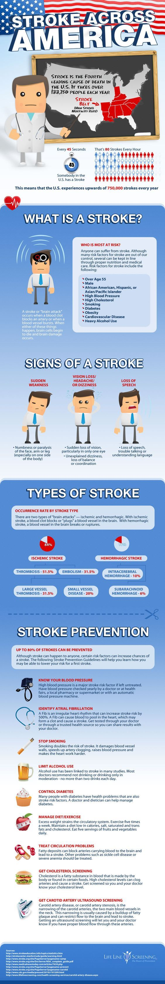 Stroke Across America. This chart shows you everything you need to know about Strokes: definition, types, signs and prevention measures. For more content like this, please visit our website:  http://insidefirstaid.com/ #first #aid #medical #emergency #strokes #facts #prevention