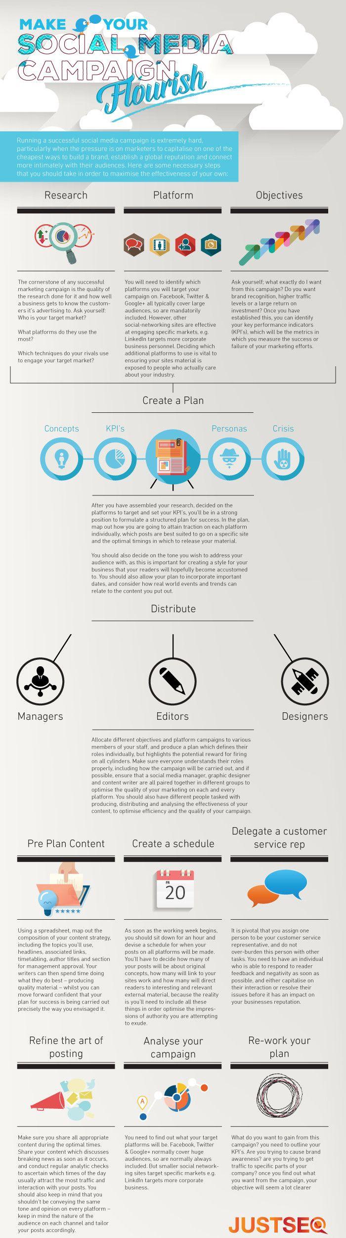 Checklistan för kampanj i sociala medier