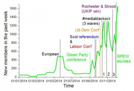 Green party membership overtakes Lib Dems and UKIP. Here's 13 reasons why. | openDemocracy