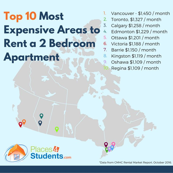 Best Apartment Rental Websites In Toronto: 17 Best Images About Student Housing Infographics On