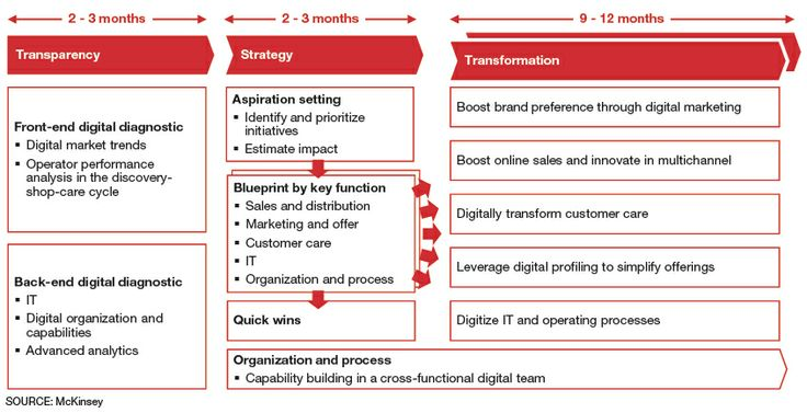 The digital transformation road map outlines the phases ...