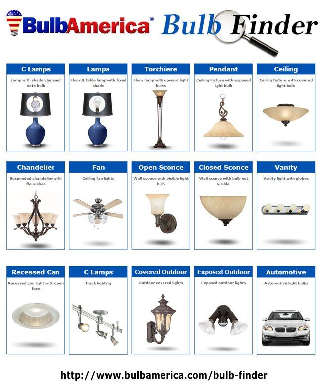 Cannot Find your Light Bulb? Try our Bulb Finder! http://www.bulbamerica.com/bulb-finder