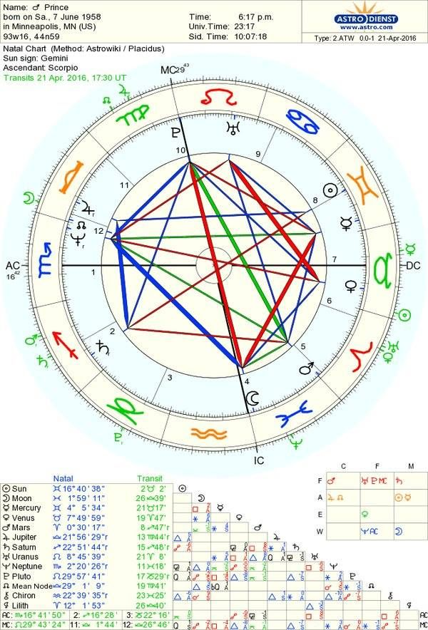 Best Astrology Natal Charts Images On   Natal Charts