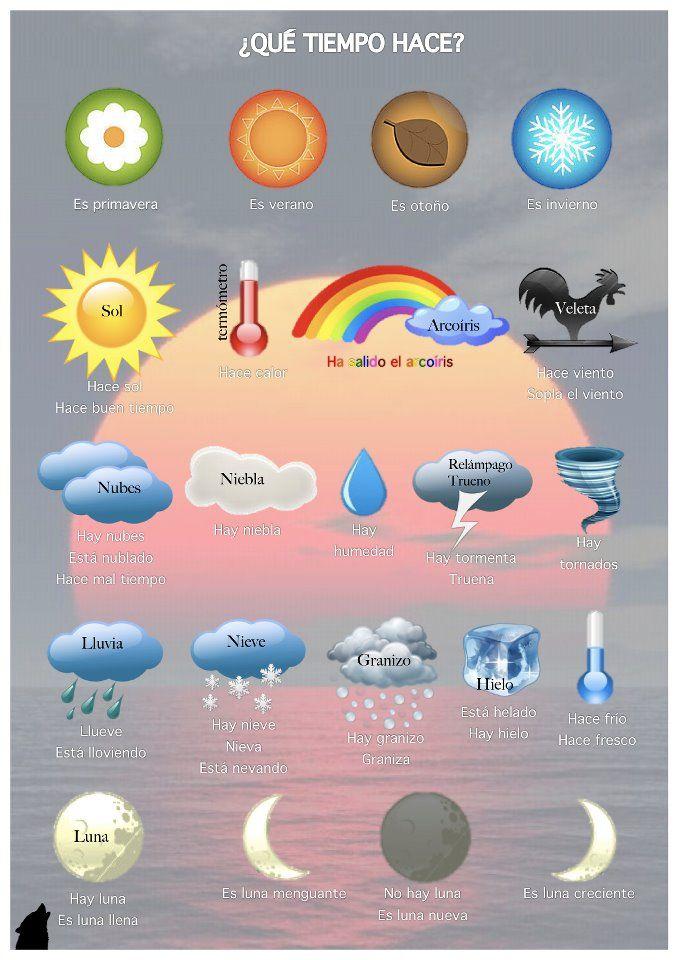 Jahreszeiten und Wetter auf Spanisch