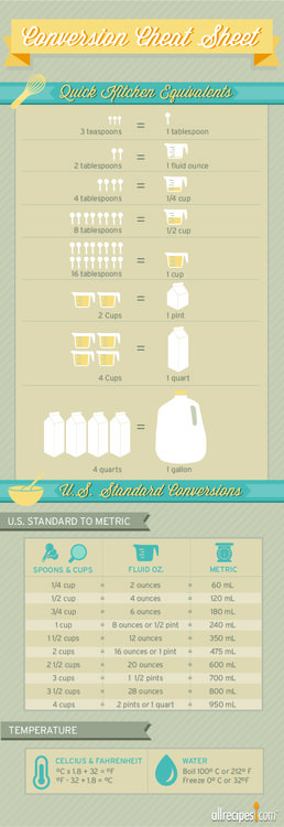 How many tablespoons in a fluid ounce? This cheat sheet makes those hard-to-remember conversions easy! @Allrecipes.com #Allrecipes #ConversionChart #Helpful