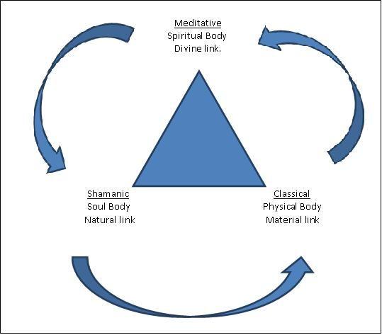 Proving methodology - one proving 3 ways!
