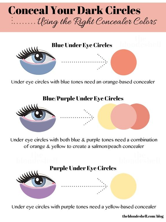 Conceal your dark circles by knowing what colour correcting concealer is right for you. O Remember the correcting concealer is worn underneath your normal concealer. General rule, (although nothing set in stone) to go by, is the fairer your skin, the lighter the colour corrector. For example, if you have fair skin, it's best to go for a salmon colour, medium skinned to go for a peach colour and darker skinned beauties should go for an orange colour.
